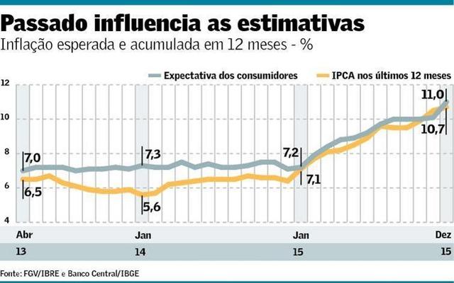 ArteInflacaoPassada