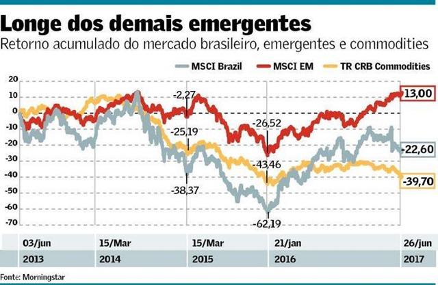 Longe dos Emergentes